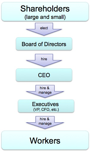 Corporate Governance and Ethics | The Business Ethics Blog