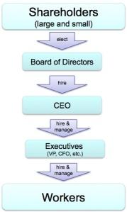 Corporate governance chart